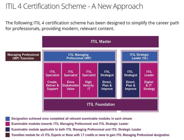 ITIL 4 Certification Scheme - The New Approach! Coming February 2019!