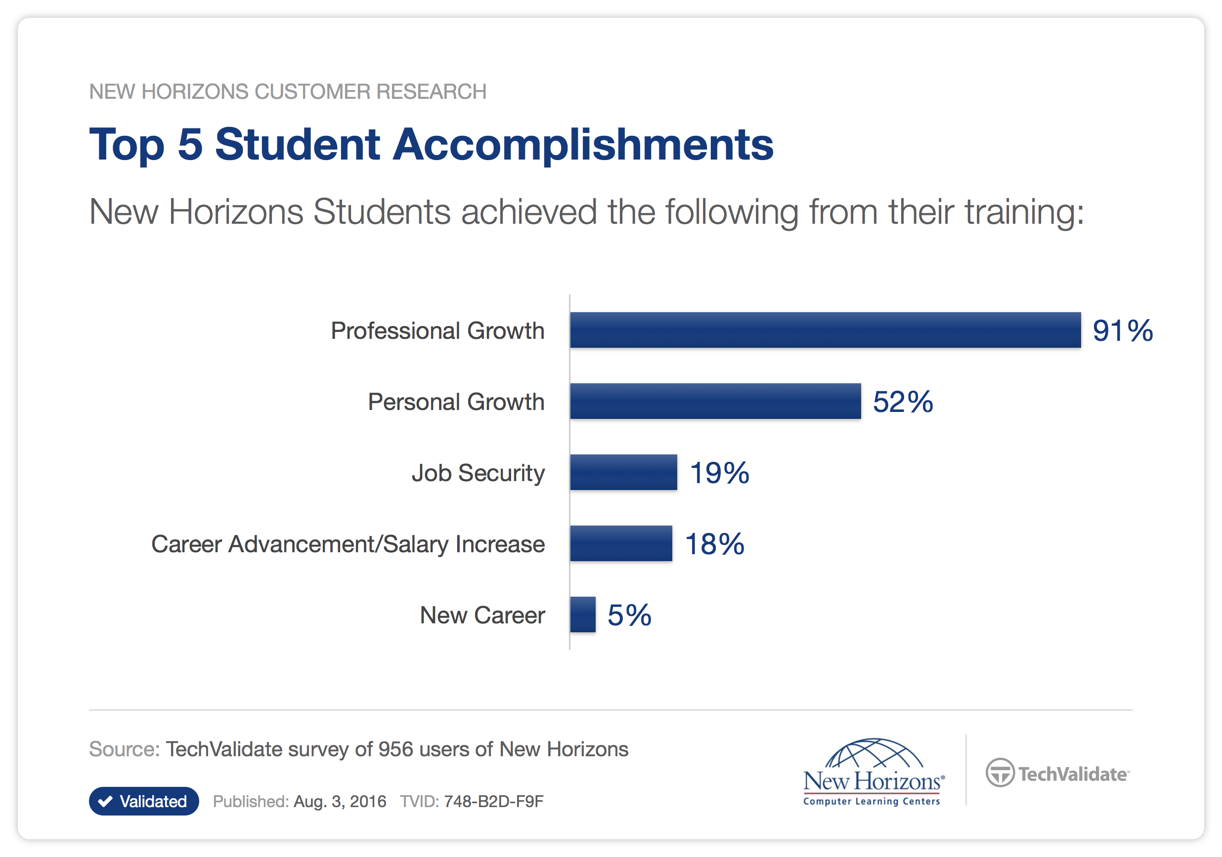 New Horizons - Top 5 Students Accomplishments