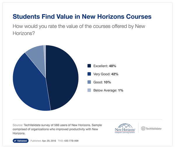 student values Get answers to the most common questions about student loans.