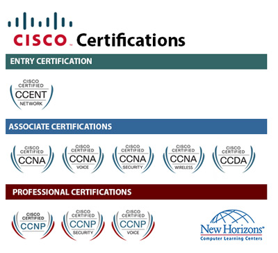 CISCO Certification Paths at New Horizons Minnesota